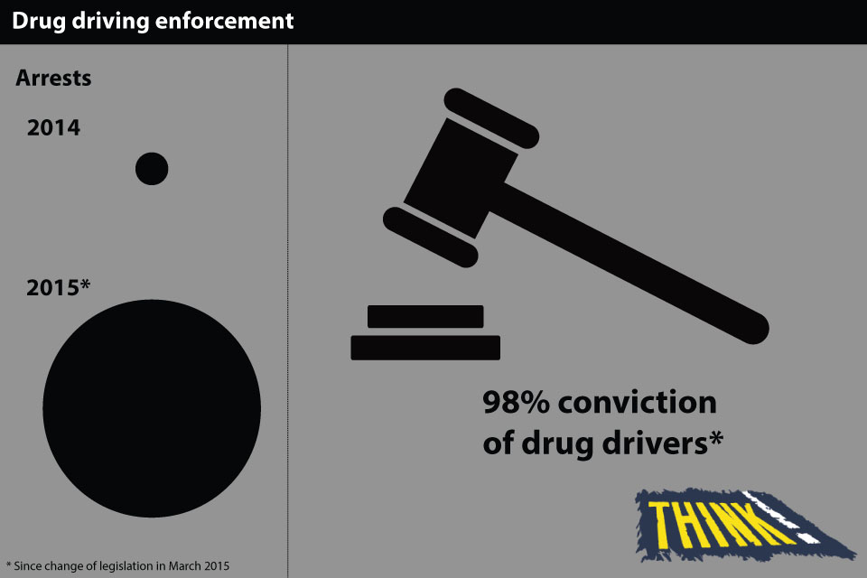98% conviction of drug drivers.