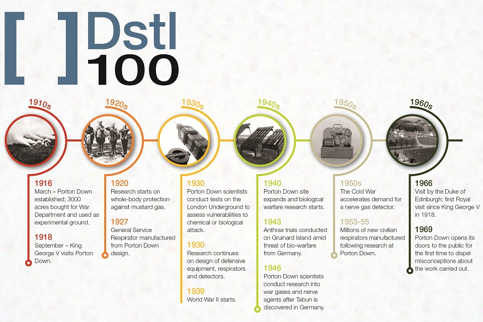 Dstl100 - the first 50 years