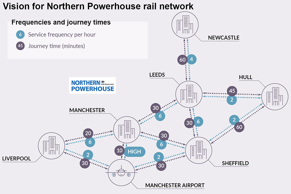 Vision for Northern Powerhouse rail network.