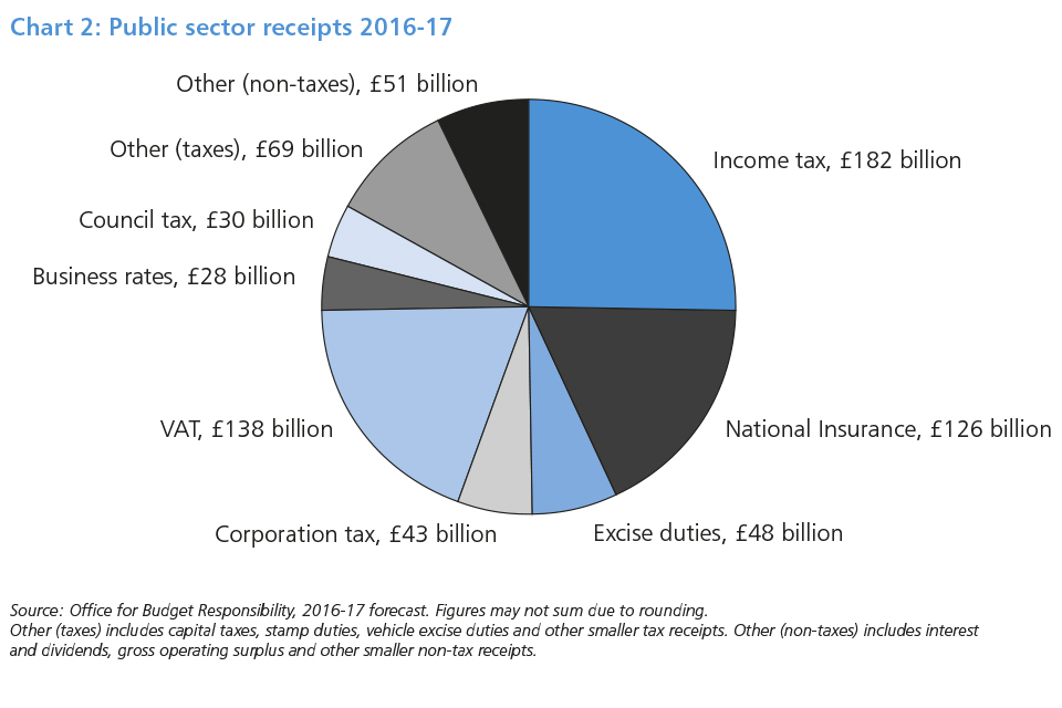 Chart 2: Public sector receipts 2016-17