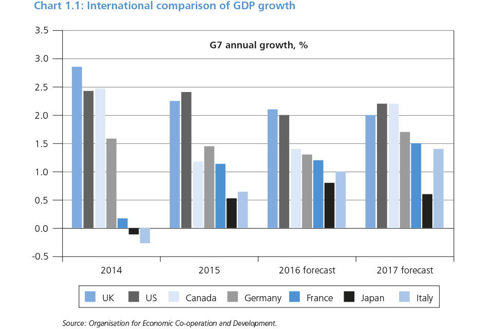 Chart 1.1: International comparison of GDP growth