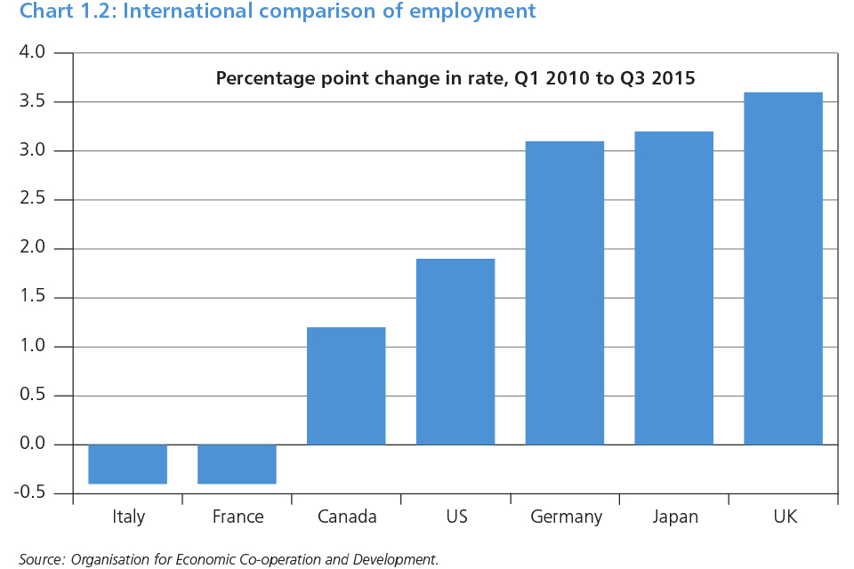 Chart 1.2: International comparison of employment