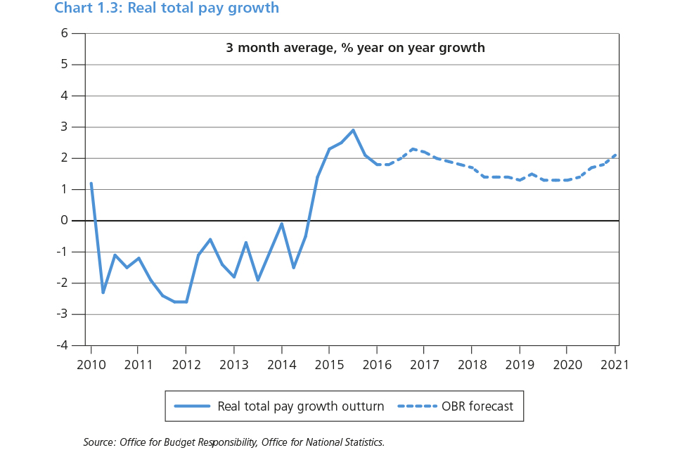 Chart 1.3: Real total pay growth