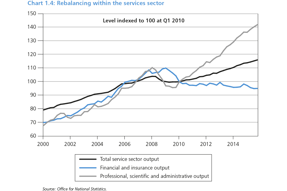 Chart 1.4: Rebalancing within the services sector