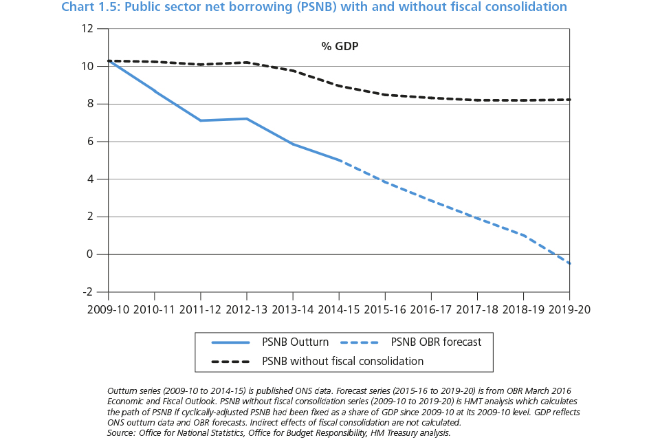 Chart 1.5: Public sector net borrowing (PSND) with and without fiscal consolidation