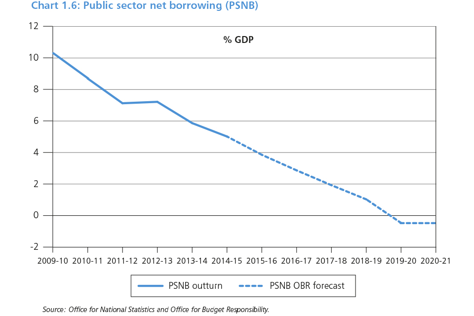 Chart 1.6: Public sector net borrowing (PSND)