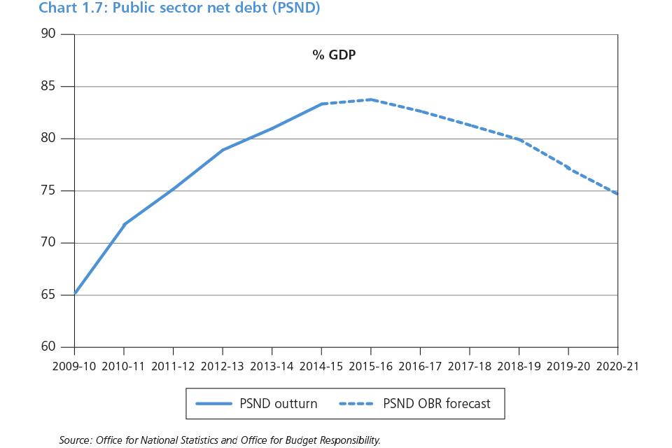 Chart 1.7: Public sector net debt (PSND)