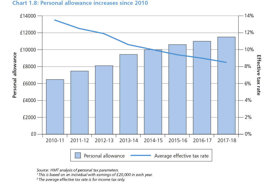 Chart 1.8: Personal allowance increases since 2010