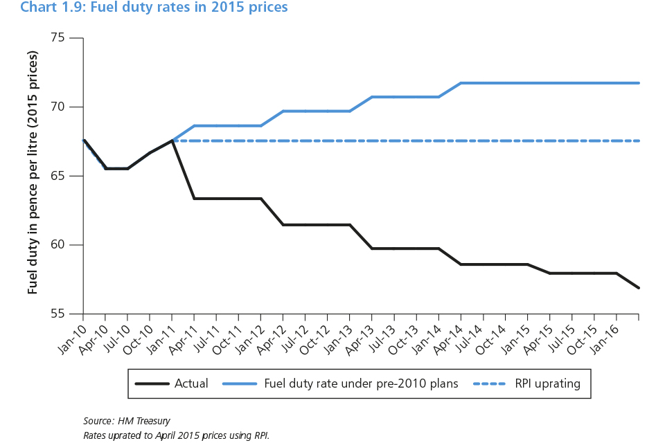 Chart 1.9: Fuel duty rates in 2015 prices