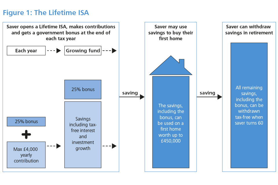 Figure: The Lifetime ISA