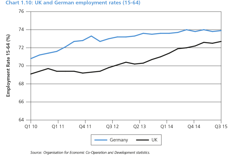 Chart 1.10: UK and German employment rates (15 - 64)