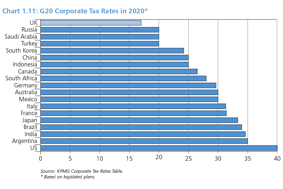 Chart 1.11: G20 Corporate Tax Rates in 2020
