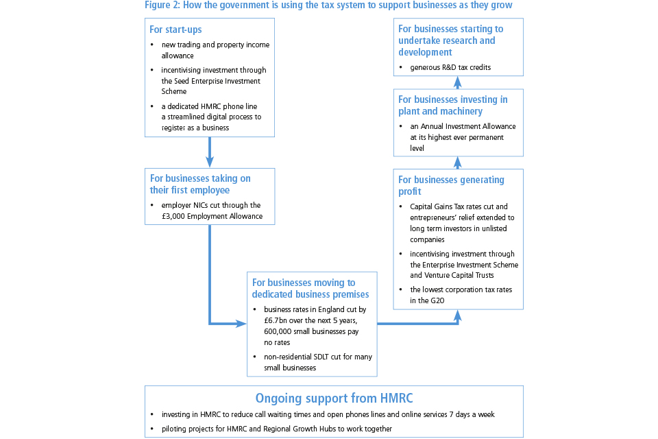 Figure 2: How the government is using the tax system to support businesses as they grow