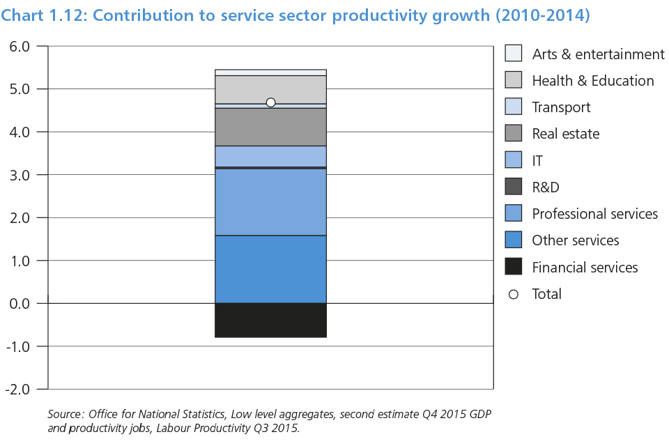 Chart 1.12: Contribution to service sector productivity growth (2010 - 2014)