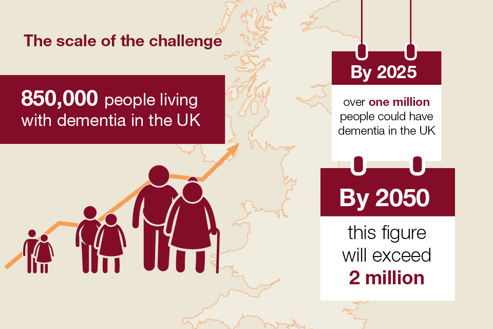 The number of people with dementia and predicted figures for the future.