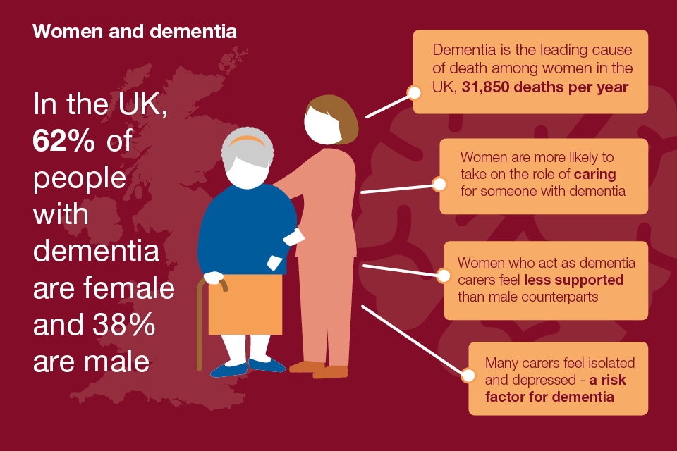 The percentages of men and women in the in the UK with dementia.