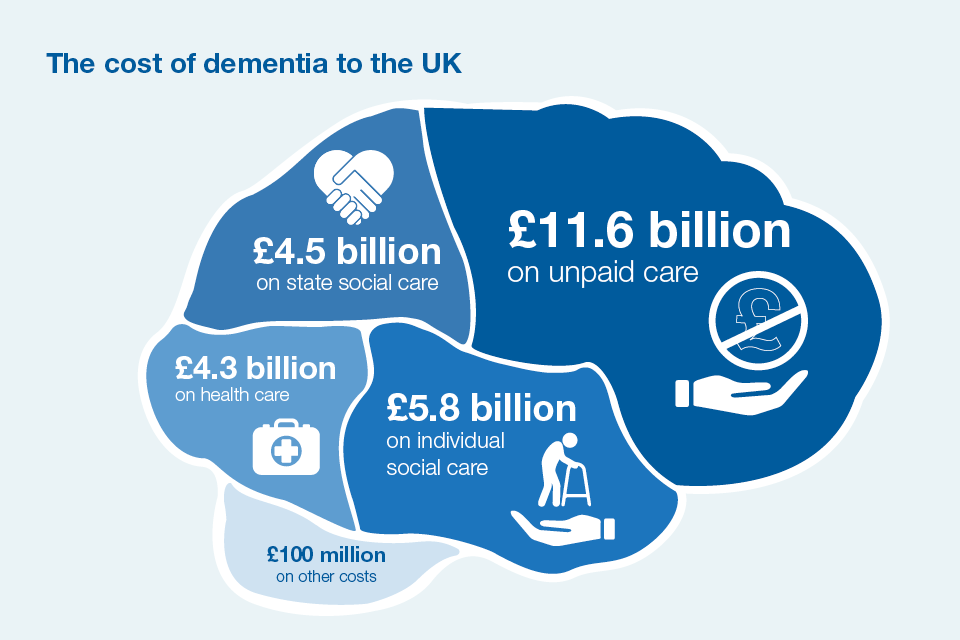the risk factors for the most common causes of dementia In most cases, it is impossible to predict a specific person's risk of the disorder   diabetes is a risk factor for both alzheimer's disease and vascular dementia.