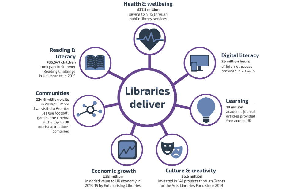 Graphic showing existing library activity in the 7 delivery areas