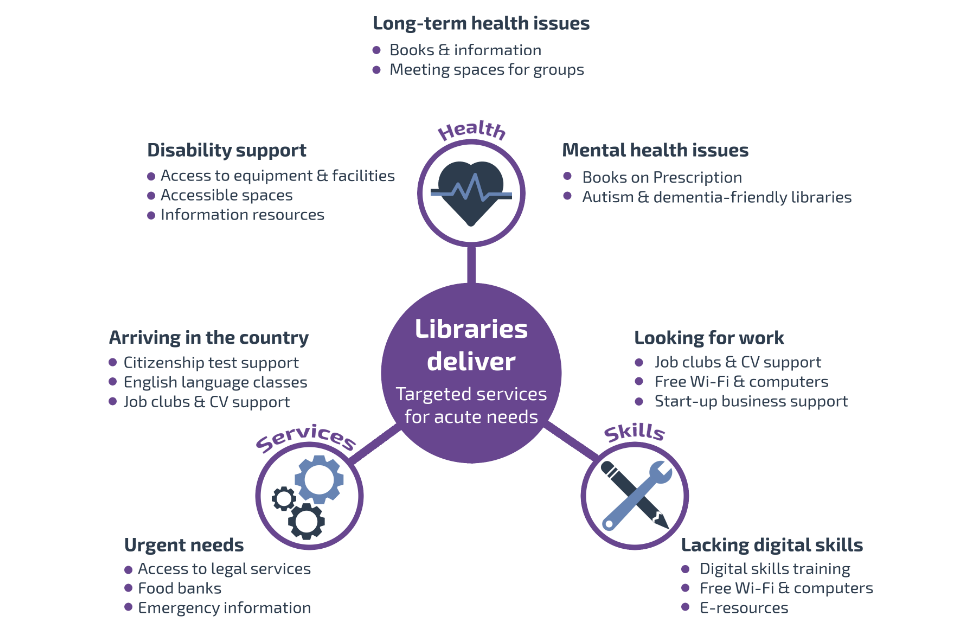 Graphic showing how targeted library services meet acute needs