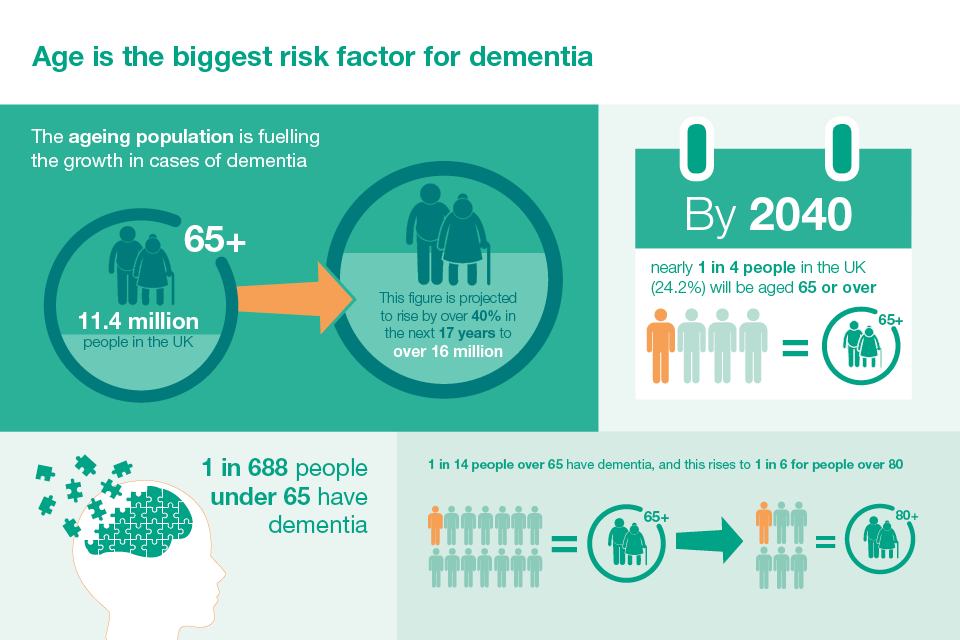 Age is the biggest risk factor for dementia