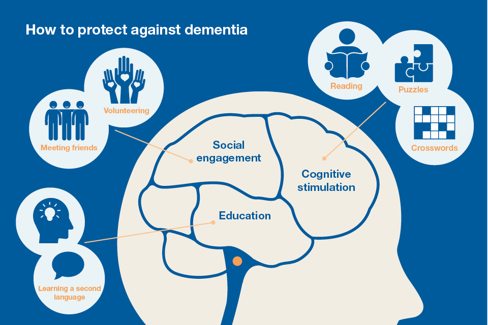 How to protect against dementia