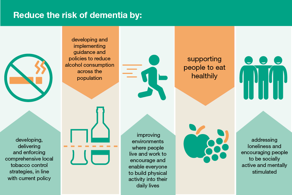 Advised methods for reducing the risk of dementia