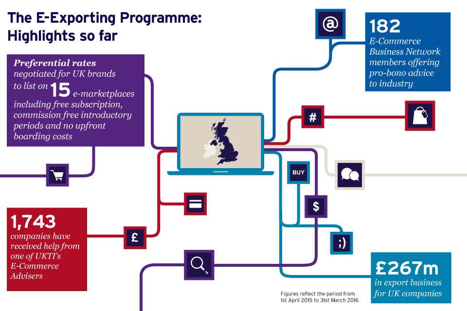 E-Exporting Programme highlights