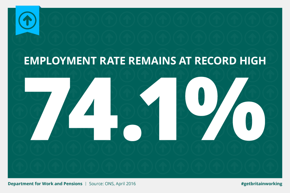 Employment rate remains at record high 74.1%