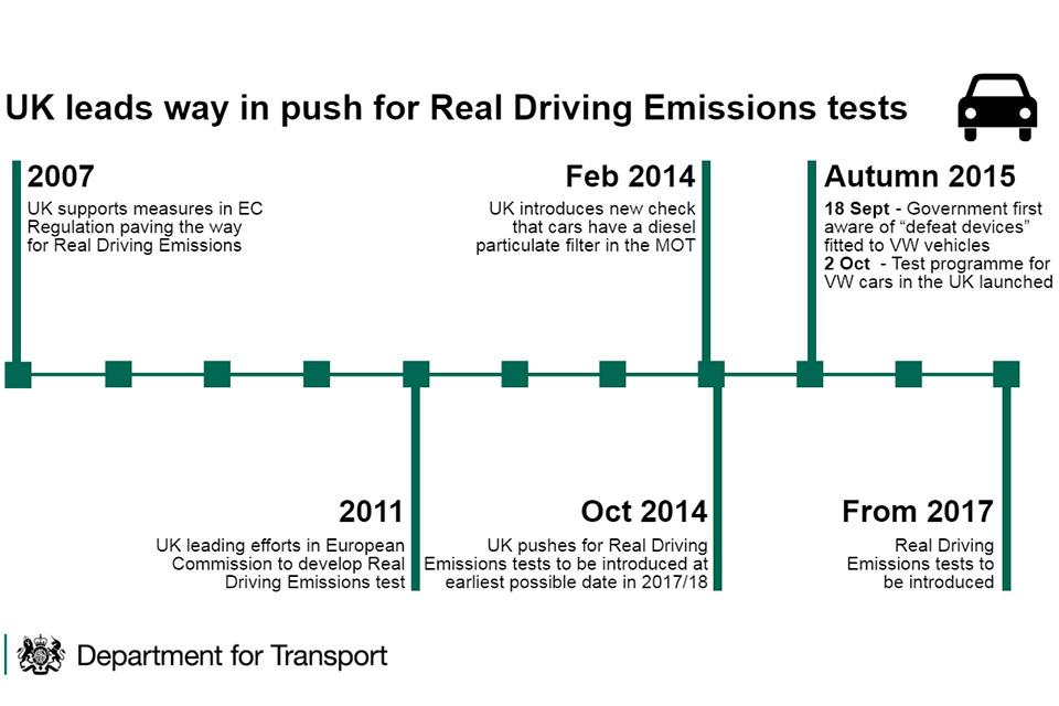 Timeline for introduction of real driving emissions tests.