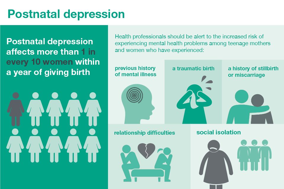 Infographic showing signs and extent of postnatal depression.