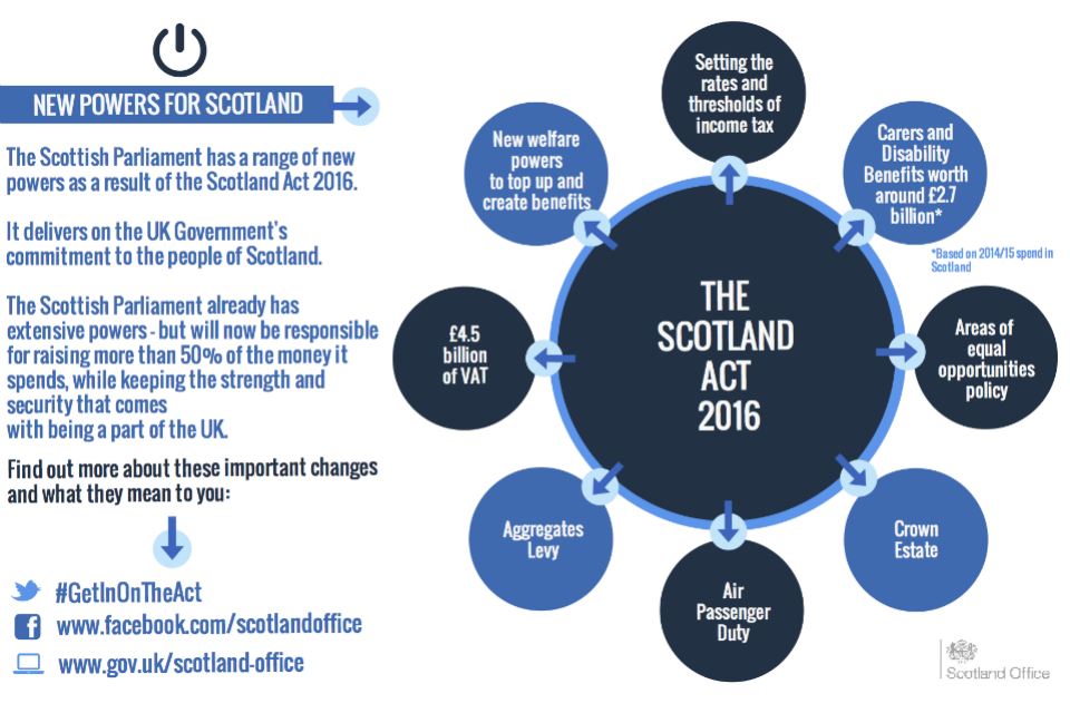 Scotland Act fact sheet