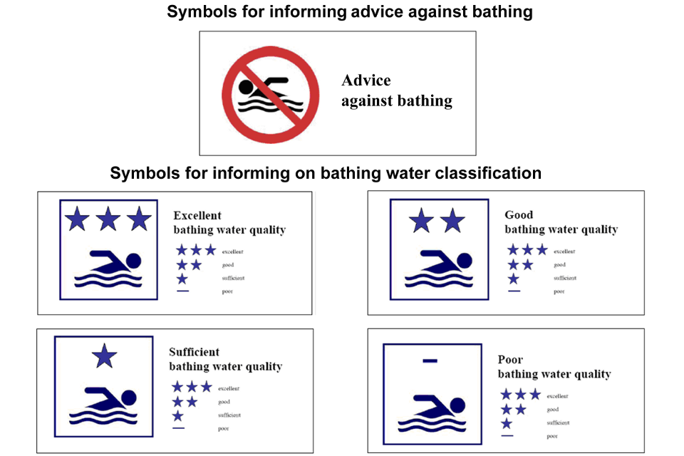 Classification signs for bathing water quality