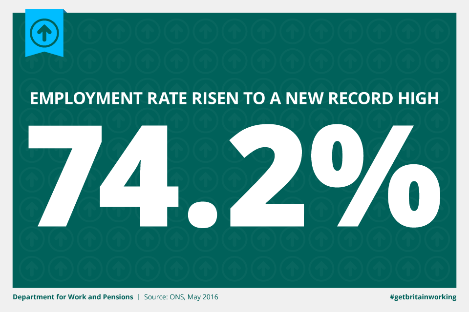Employment rate has risen to a new record high of 74.2%