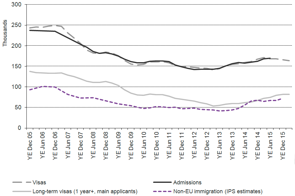 The chart shows the trends for work of visas granted, admissions and International Passenger Survey (IPS) estimates of non-EU immigration, between 2005 and the latest data published. Sourced from tables vi 04 q, ad 02 q and corresponding datasets.