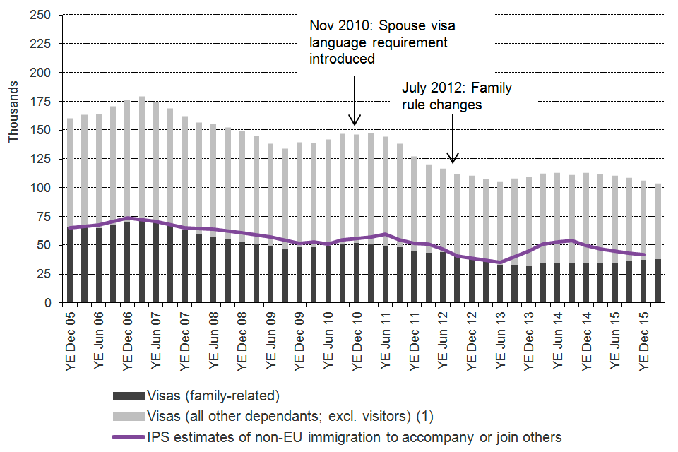Shows the trends in visas granted and International Passenger Survey (IPS) estimates of immigration for family reasons between the year ending December 2005 and the latest data published. Visa data are sourced from Table vi 04 q.