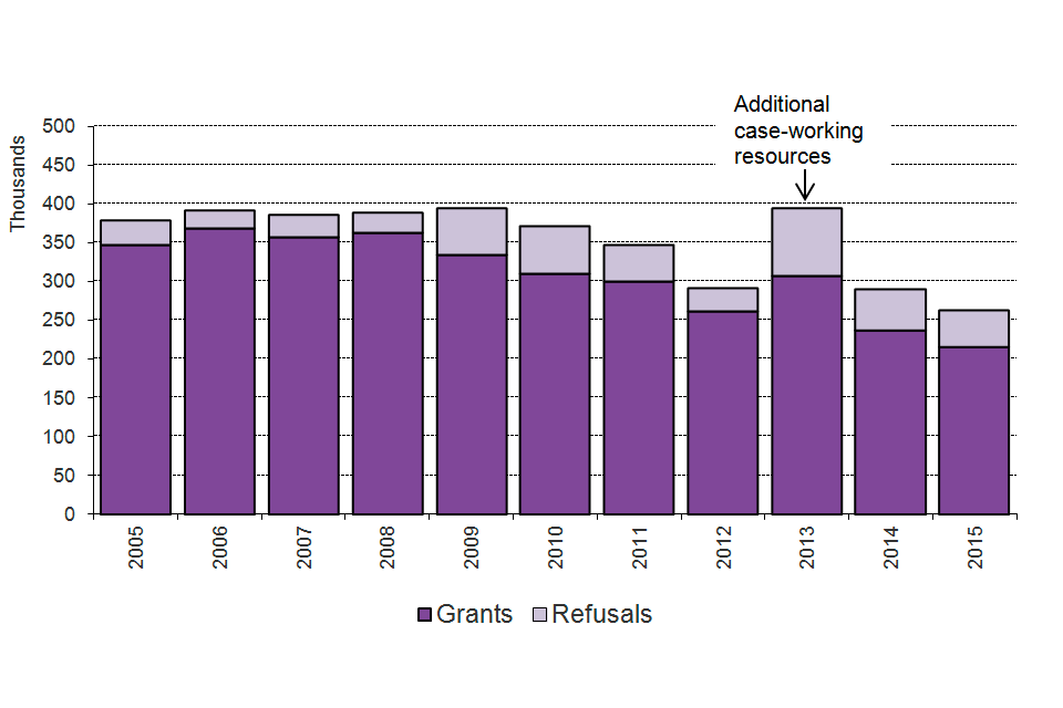 The chart shows grants and refusals of an extension of stay between 2005 and the latest calendar year. Additional case-working resources in 2013. The chart is based on data in Table ex 01.