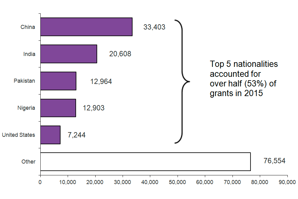 The chart shows grants of extension of stay by nationality in 2015. Top 5 nationalities accounted for over half (53%) of grants in 2015. The chart is based on data in Table ex 02.