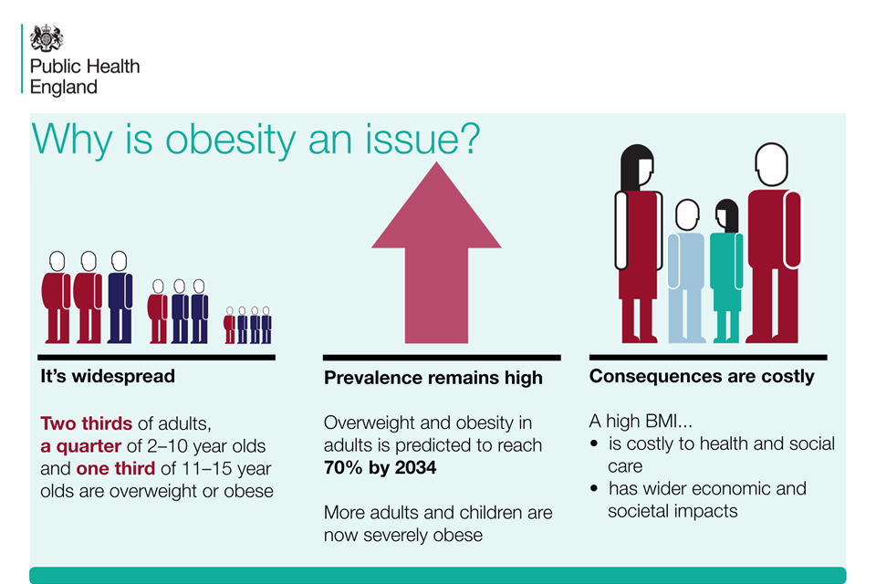 how does the childhood obesity rates compare in wales and usa If your child does have an underlying medical condition, they'll usually have other symptoms in addition to being overweight most children become overweight or obese because they take in.
