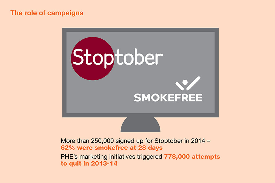 The role of smoking campaigns