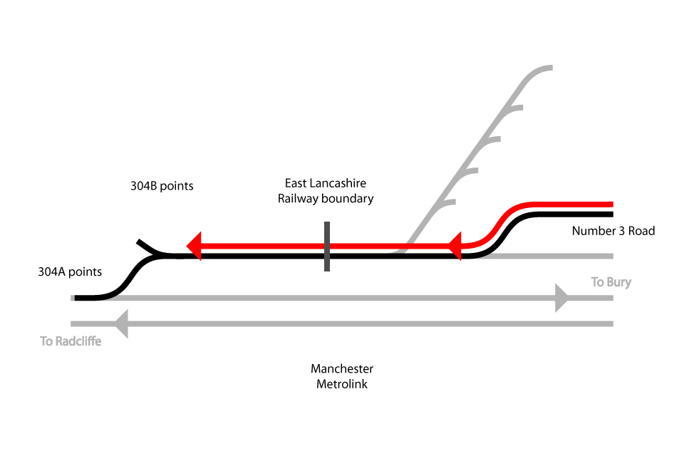 Simplified diagram showing the track layout