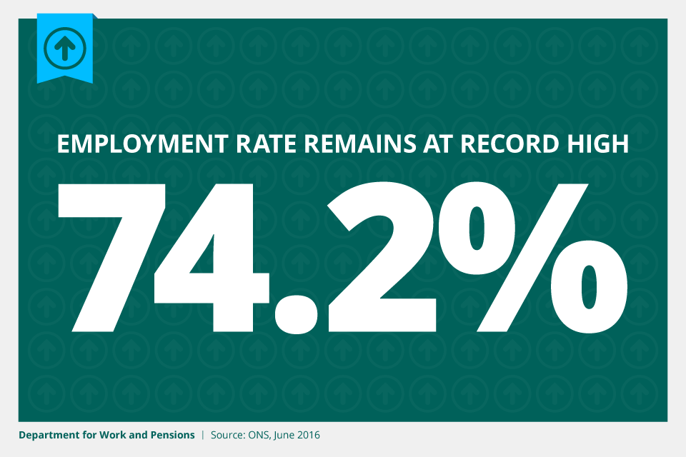 Employment remains at a record high of 74.2%