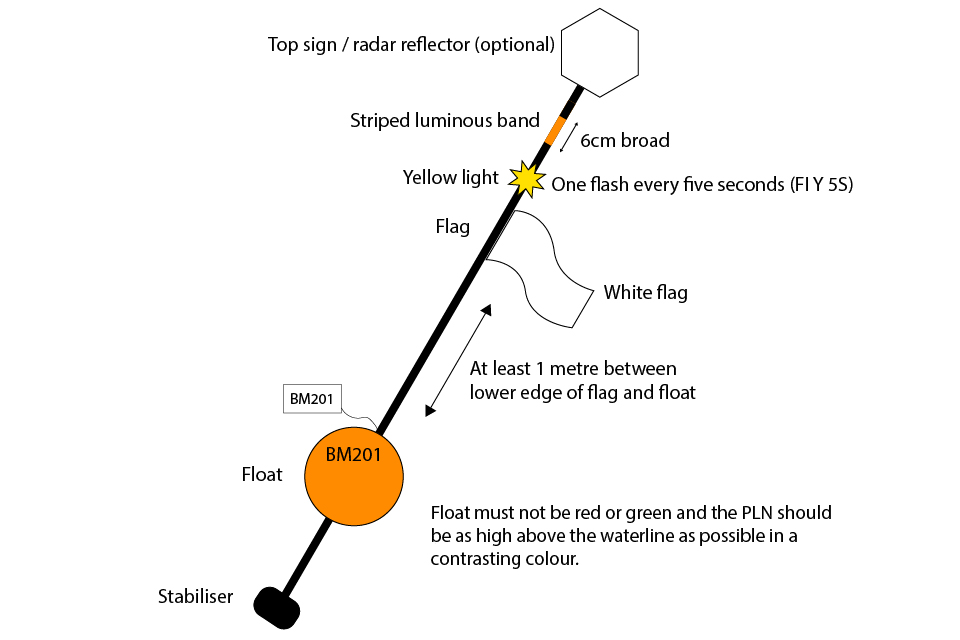 Figure 3 diagram of an intermediary marker buoy