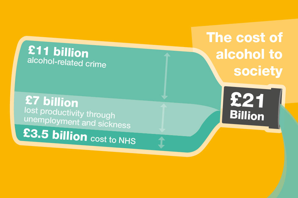The cost of alcohol to society is £21 billion.
