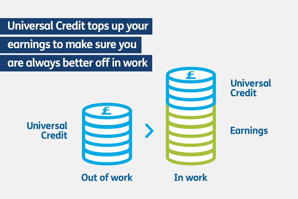 Universal Credit work allowances