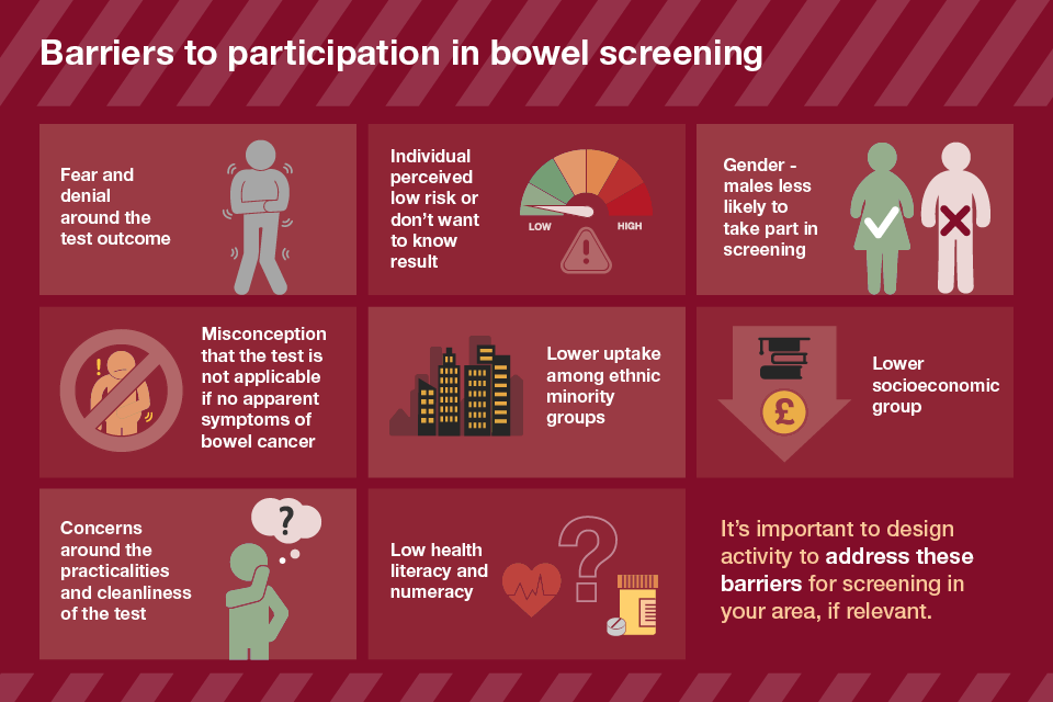 Barriers to participation in bowel screening infographics
