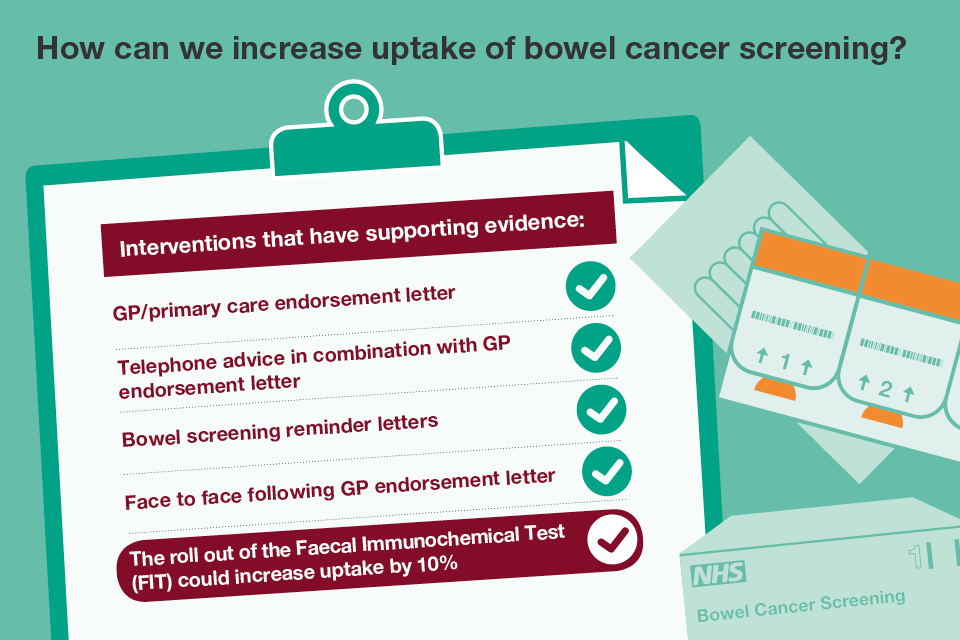 How to increase uptake pf bowel cancer screening infographic