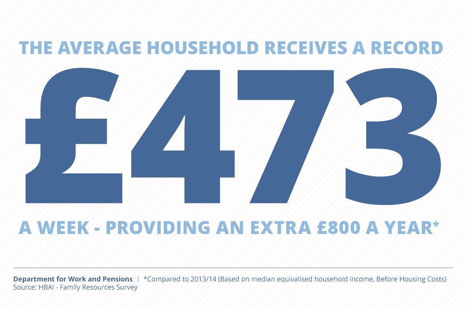 The average household receives a record £473 a week – providing an extra £800 a year (compared to 2013/14)