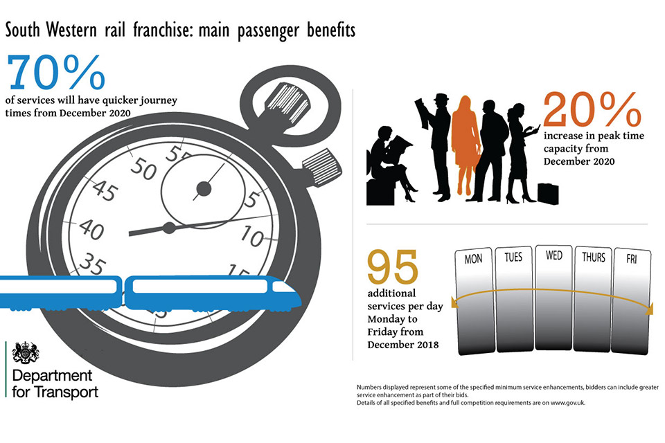 South Western franchise main passenger benefits infographic.