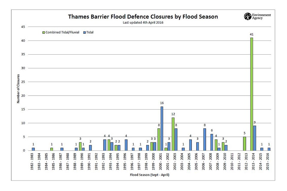 Thames Barrier closures since 1983
