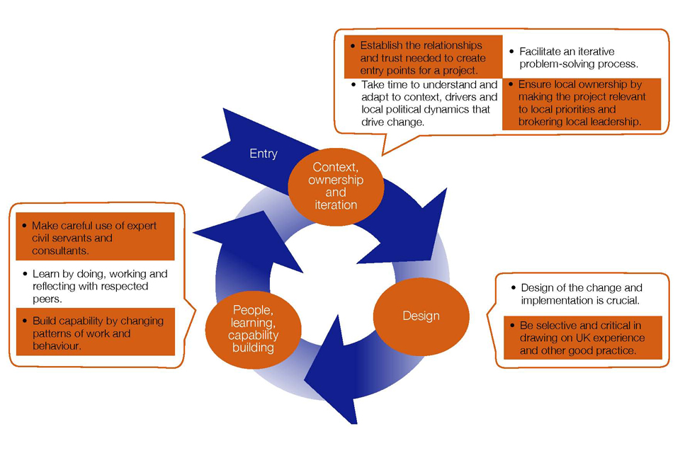 Diagram showing the success factors map onto three elements of the NSGI Approach